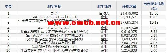 天奈科技(688116)主要股东