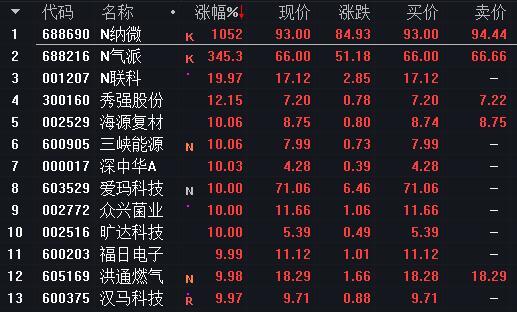 今日沪深股市早盘集合竞价涨停板股票
